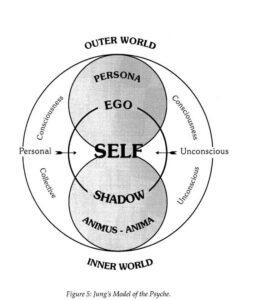 ساختار شخصيت در نظريه فرويد